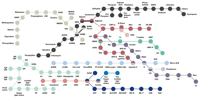 Портфолио тестов Roche по биохимии и гомогенному иммуноанализу. Схема реагентов.