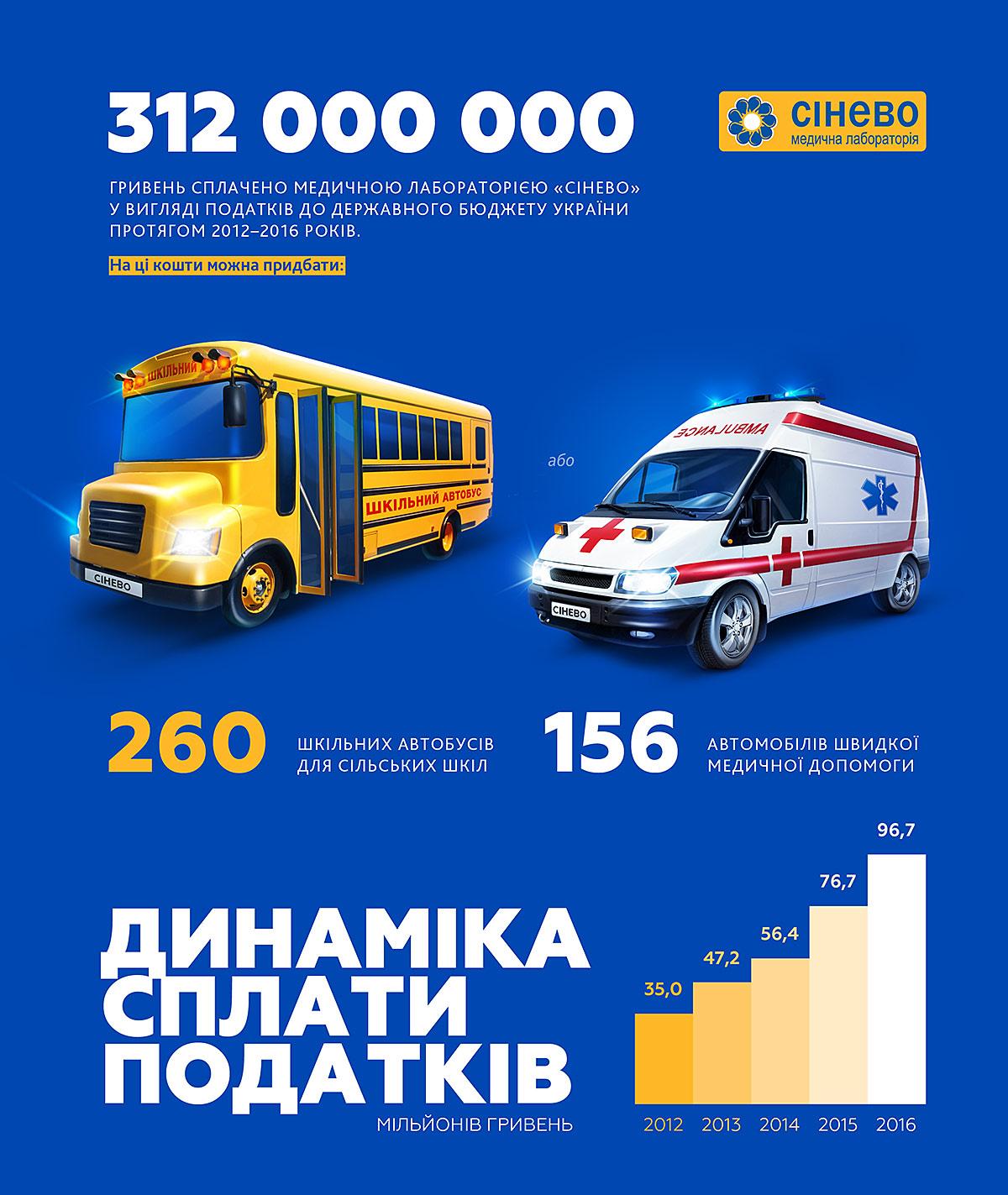 Уплата налогов «Синэво» (Synevo). Что можно купить на налоги? Школьный автобус и автомобиль скорой помощи. Общий объем денег, уплаченных медицинской лабораторией в бюджет, и динамика уплаты налогов.
