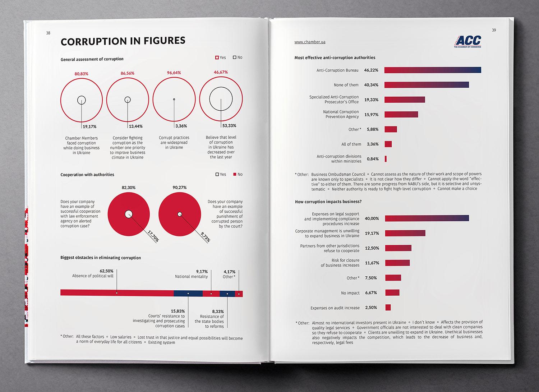 Коррупция в цифрах. Инфографика. Обзор экономики Украины (Ukraine Country Profile), книга 2017 года.