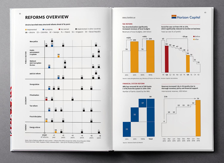 Обзор реформ. Инфографика. Обзор экономики Украины (Ukraine Country Profile), книга 2017 года.