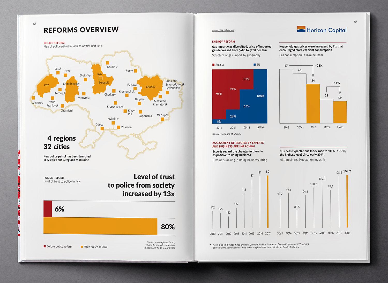 Обзор реформ. Дизайн инфографики. Обзор экономики Украины (Ukraine Country Profile), книга 2017 года.