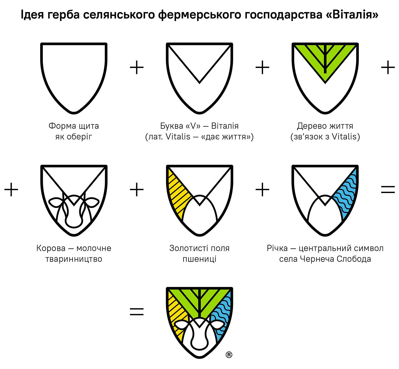 Ідея герба селянського фермерського господарства «Віталія». Ідея логотипа для сімейного бізнесу СФГ «Віталія». Ідея фамільного герба.