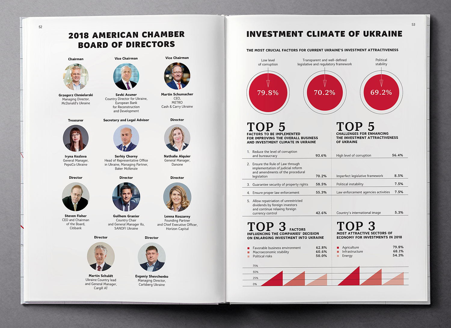 Investment climate of Ukraine. Infographics. Ukraine Country Profile 2018 book.