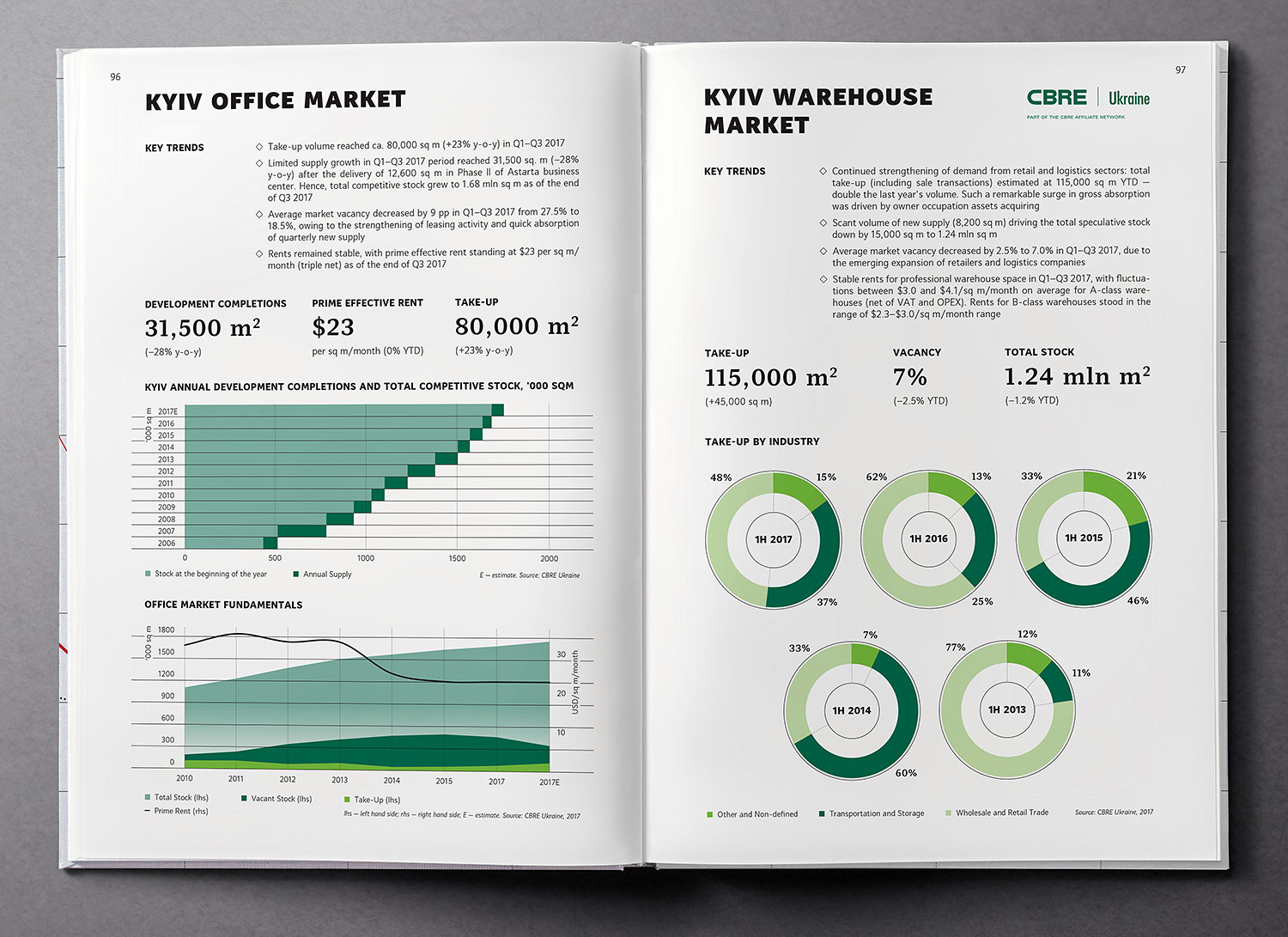 Kyiv office and warehouse market. Infographics Real Estate market overview. Ukraine Country Profile 2018 book.