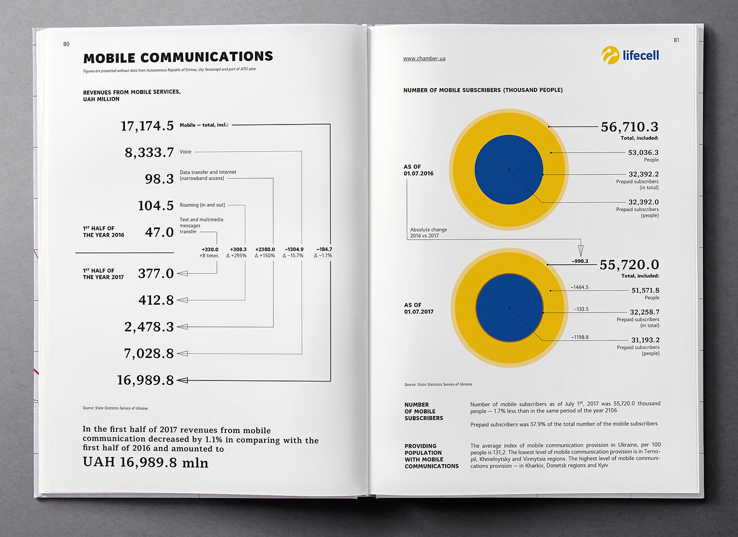 Mobile communications. Infographics. Ukraine Country Profile 2018 book.