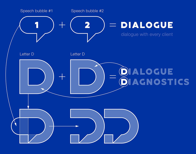 Идея логотипа компании Dialogue Diagnostics. Диалог с каждым клиентом.