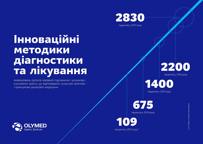Diagnostics and treatment methods. The number of patients. Olymed GastroZentrum presentation design.