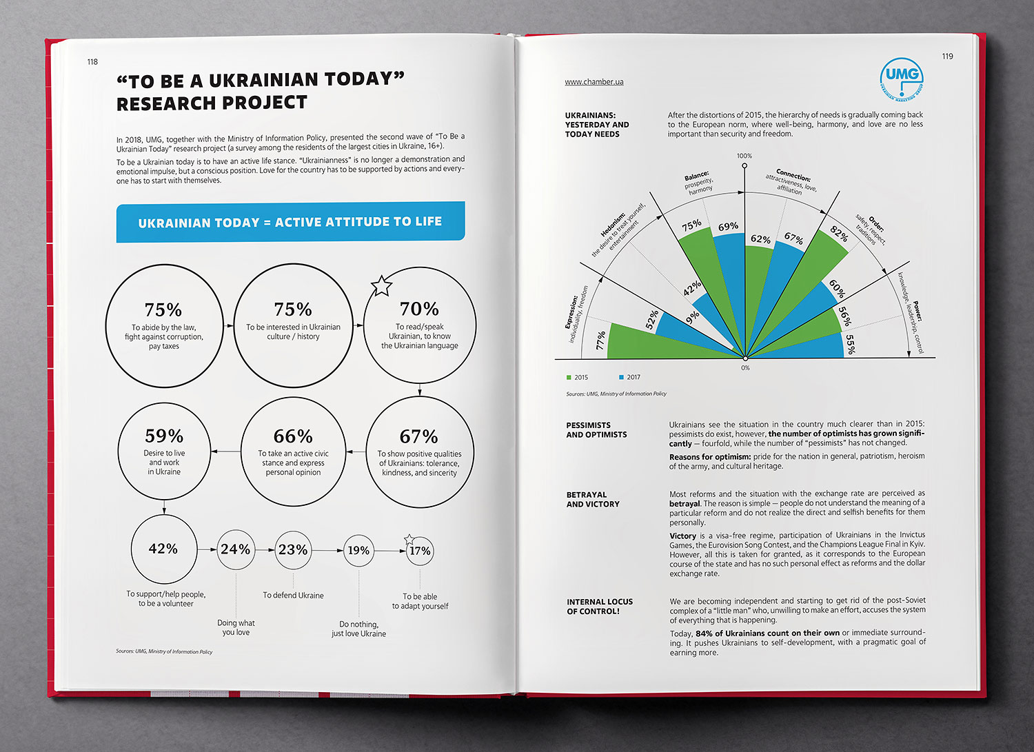 To be a Ukrainian today, research project. Infographics. Ukraine Country Profile 2019 book.