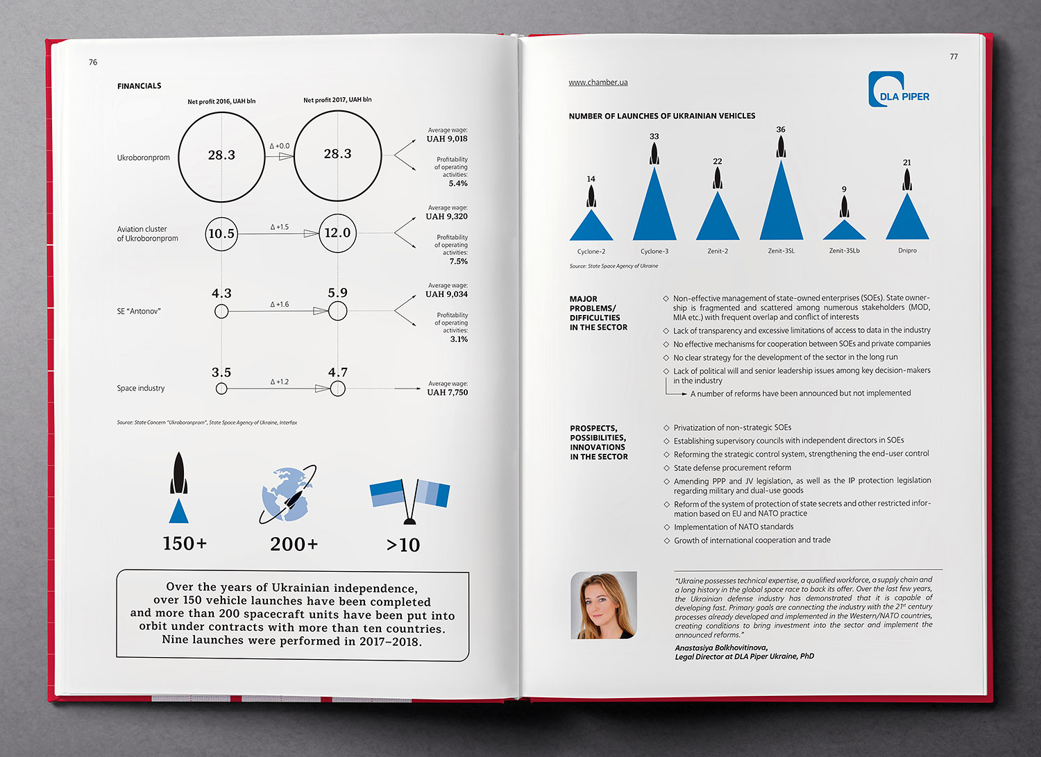 Defense and aerospace industry overview. Infographics. Ukraine Country Profile 2019 book.