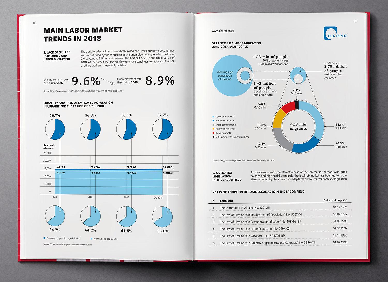 Основные тенденции на рынке труда. Инфографика. Обзор экономики Украины (Ukraine Country Profile), книга 2019 года.