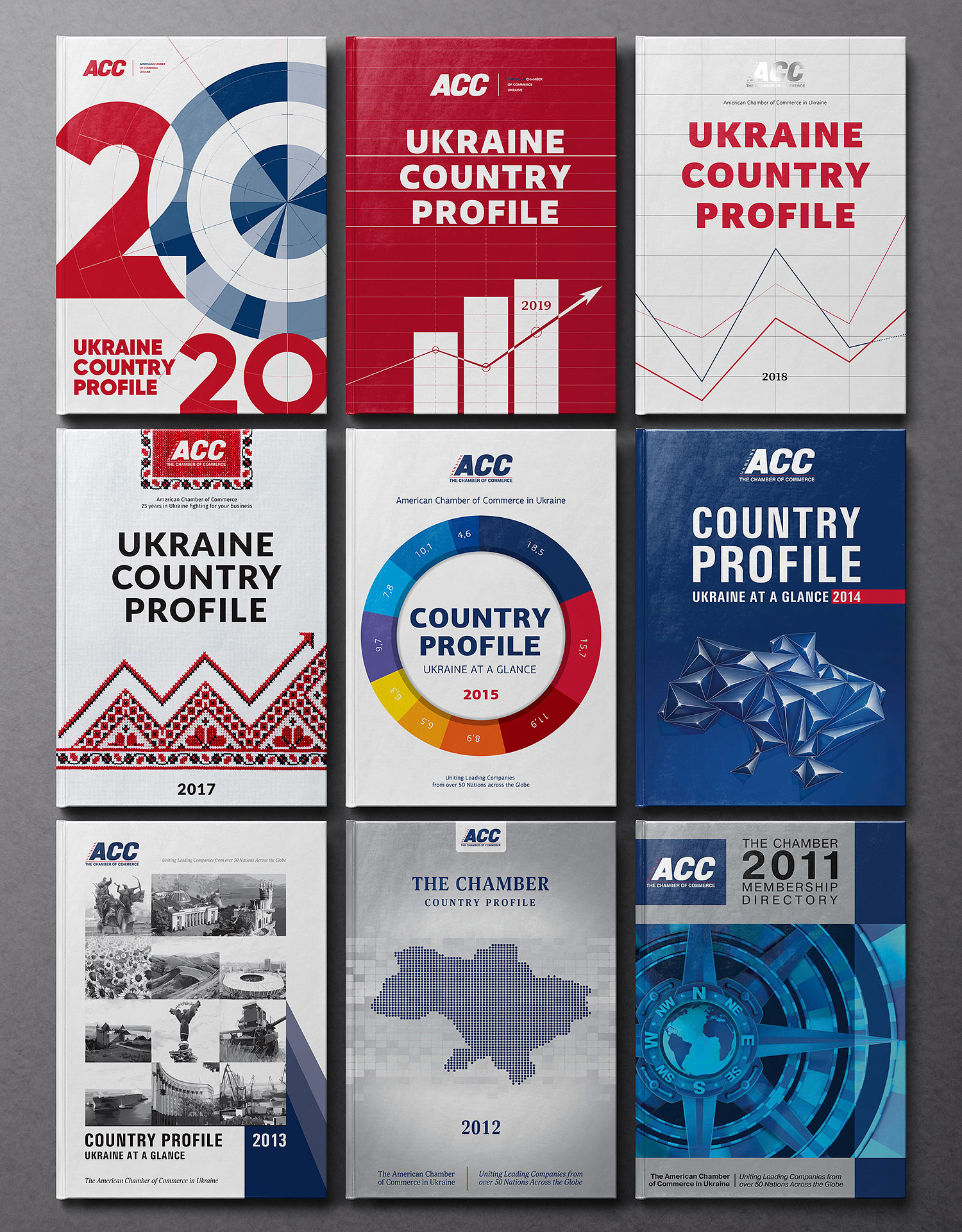 Ukraine Country Profile books collection from 2011 to 2020. Book cover design collection. American Chamber of Commerce (ACC).