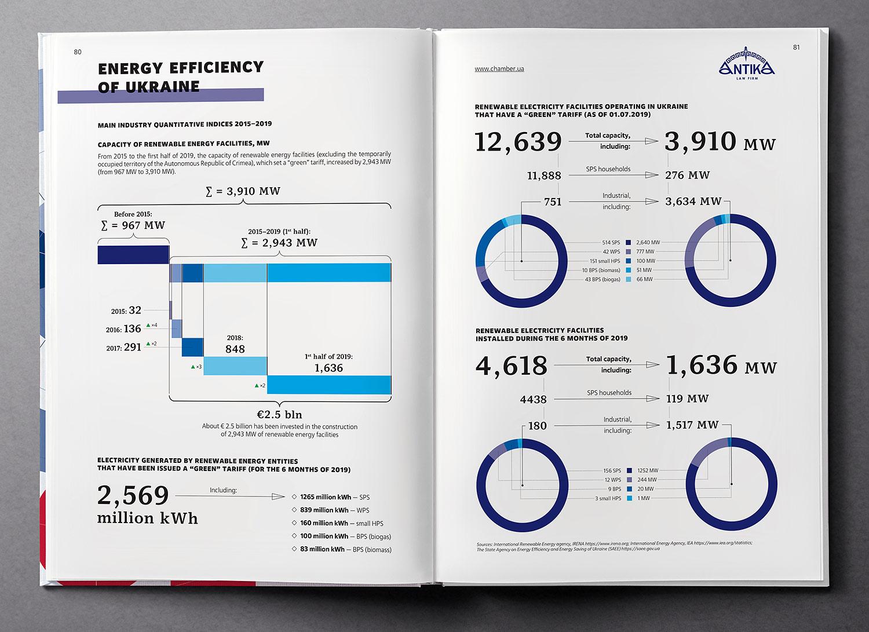 Energy efficiency of Ukraine. Infographics. Ukraine Country Profile 2020 book.