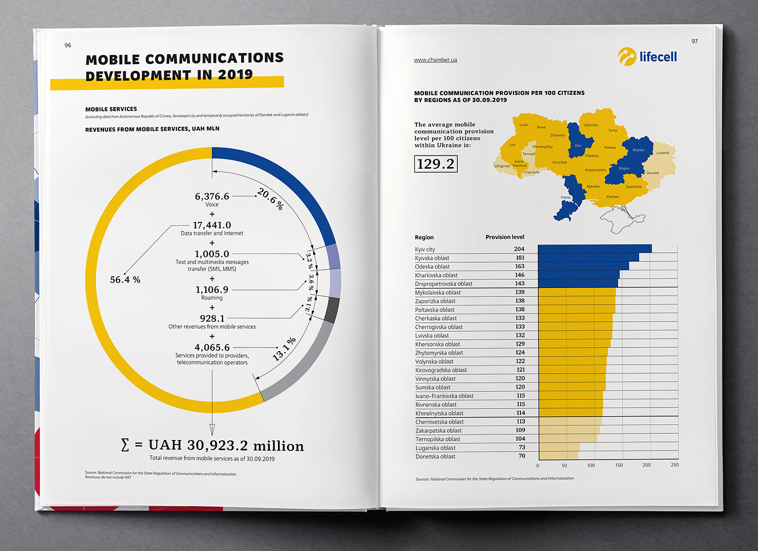 Mobile communications development, infographic design. Ukraine Country Profile 2020 book.