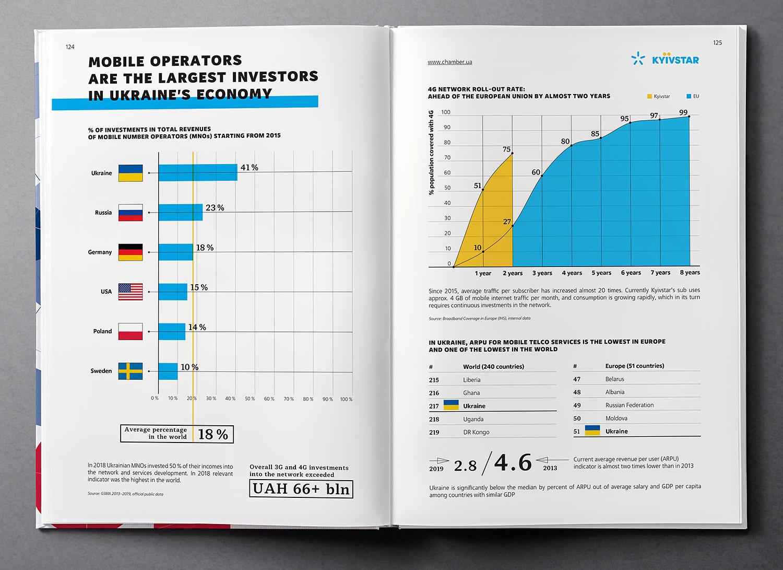 Mobile operators, investments in Ukraine's economy. Infographics. Ukraine Country Profile 2020 book.