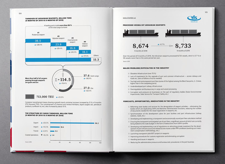 Ports of Ukraine, infographic design. Ukraine Country Profile 2020 book.