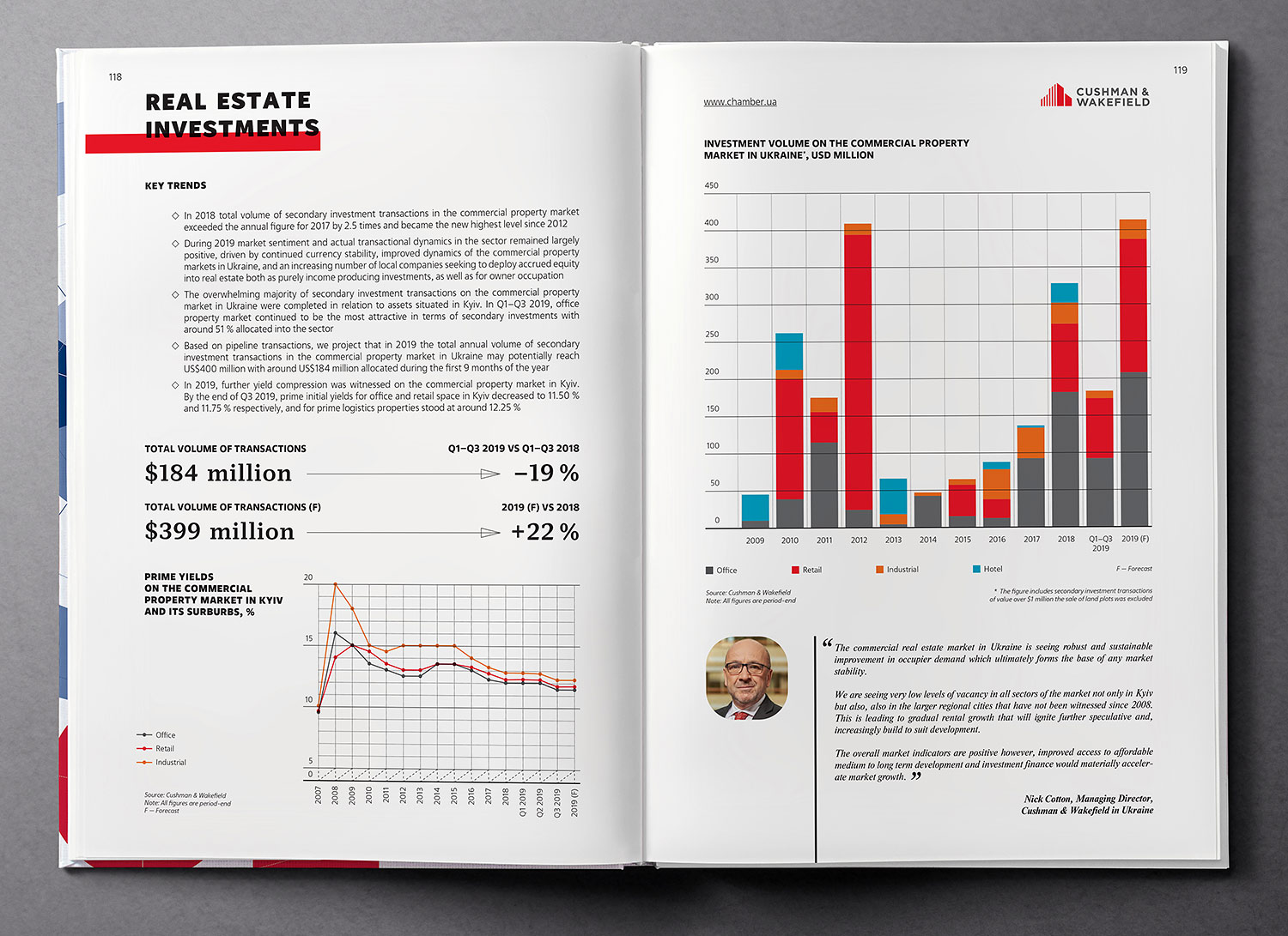 Real estate investments. Infographics. Ukraine Country Profile 2020 book.