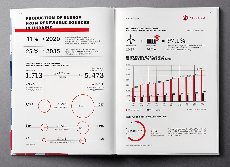 Renewable energy, infographic design. Ukraine Country Profile 2020 book.