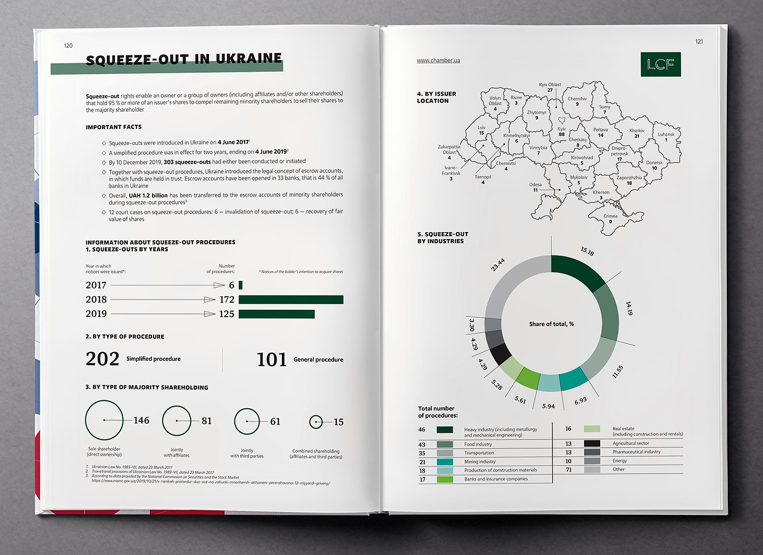 Squeeze-out in Ukraine. Infographics. Ukraine Country Profile 2020 book.