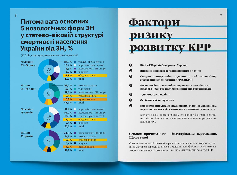 Дизайн инфографики, разворот брошюры. Факторы развития колоректального рака.