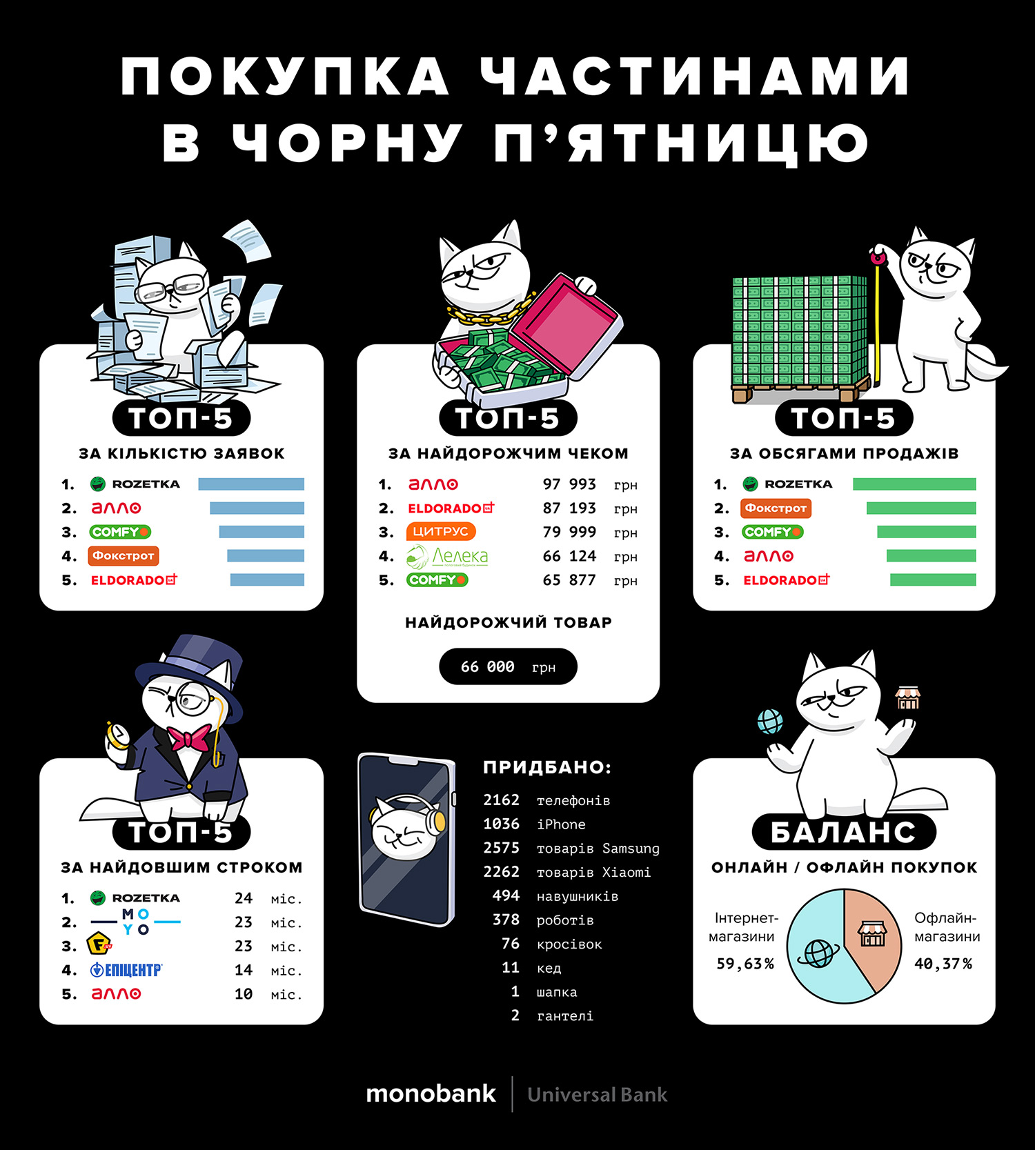 Hire Purchase on Black Friday, monobank infographic design.